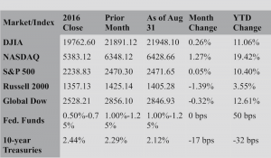 The Markets in August