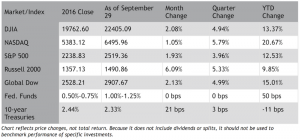 The Markets in September