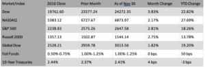The Markets in November