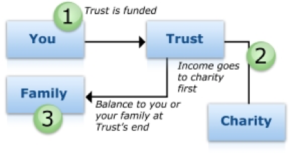 A Primer on Charitable Giving